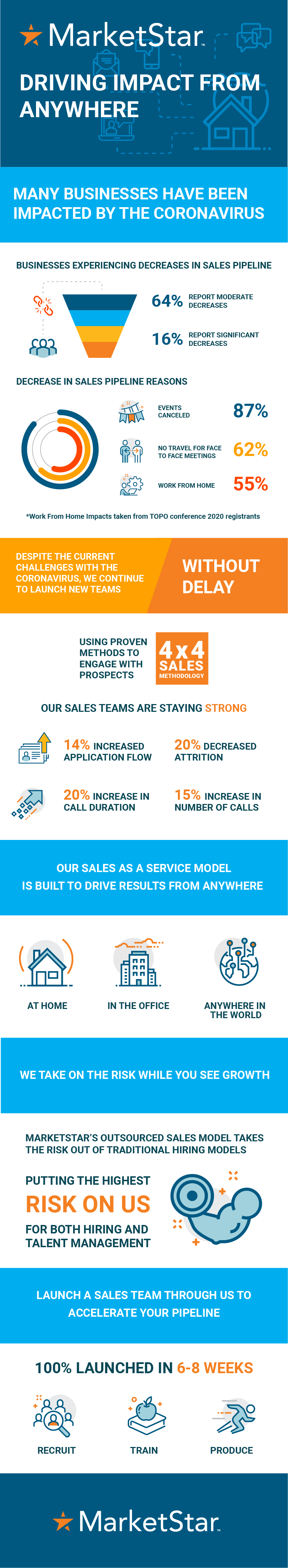 [Infographic] Driving Impact from Anywhere During COVID-19
