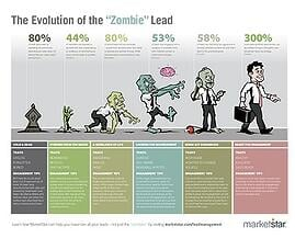 Disinfect the zombie virus